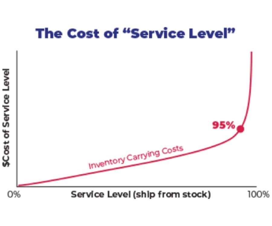 The cost of 'service level'